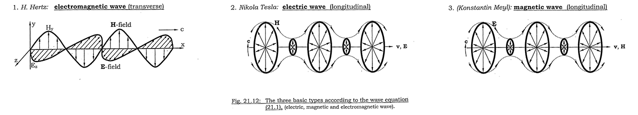 waves from Hertz, Tesla and Meyl