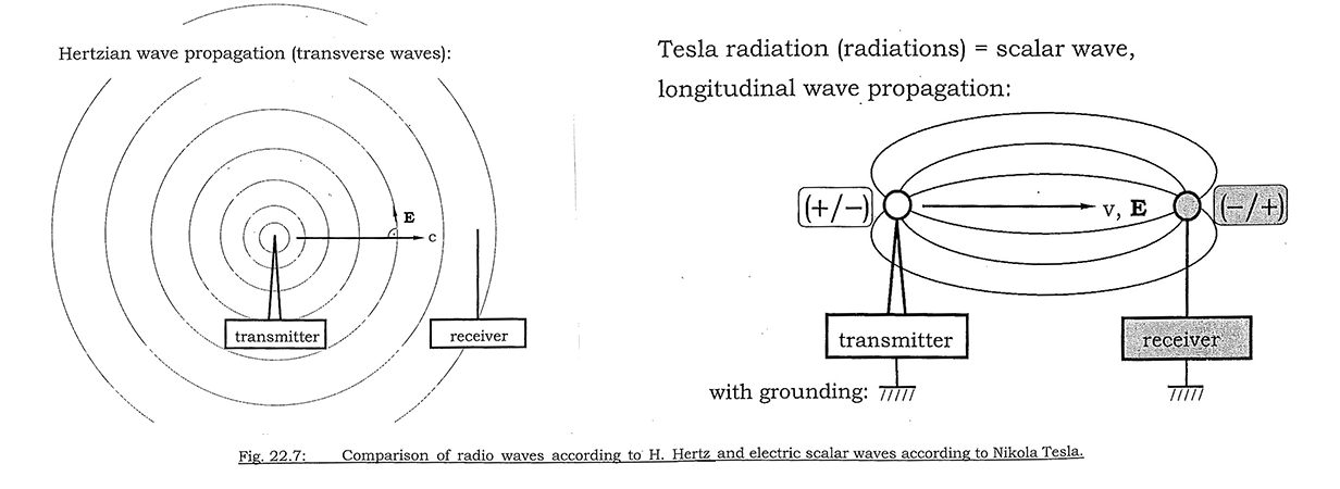comparacion de propagacion entre las ondas hertzianas y escalares